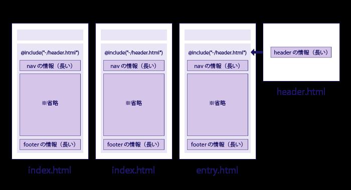 index.html list.html entry.html header.html